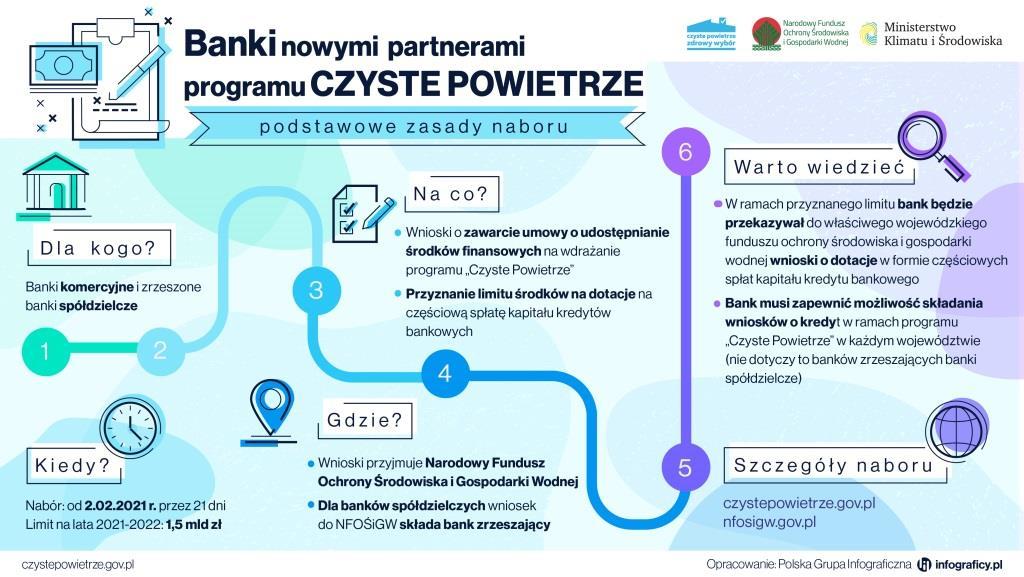 Ścieżka naboru wniosków dla banków w Programie Czyste Powietrze